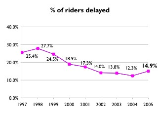 14.9% of riders delayed